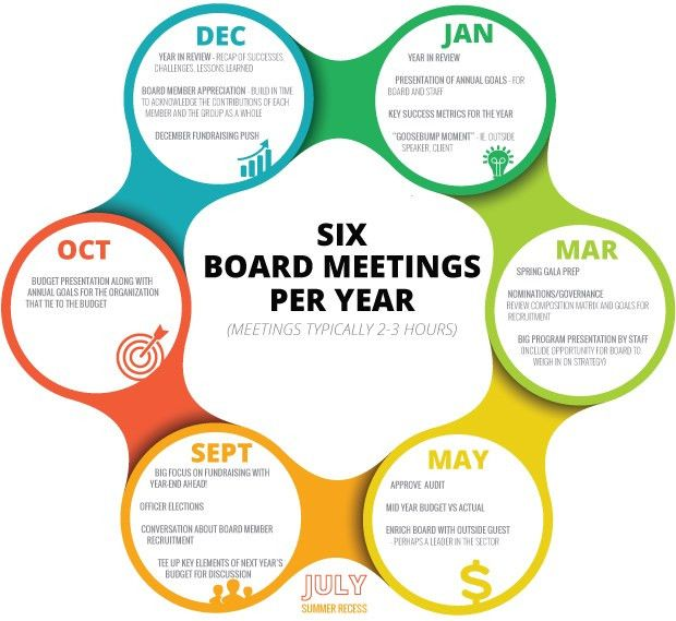 A Planning Guide for Board Meeting Agendas
