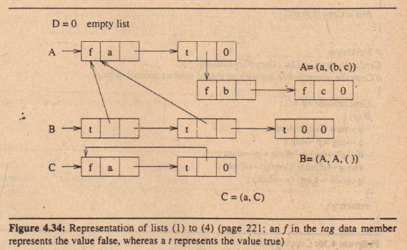 GENERALIZED LISTS C/C++ Assignment Help, Online C/C++ Project Help ...