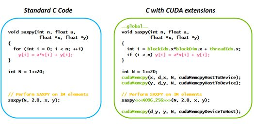What Is CUDA | NVIDIA Official Blog