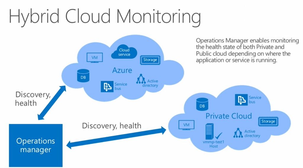 Monitoring Hybrid Cloud – Step-By-Step – ITProGuru Blog