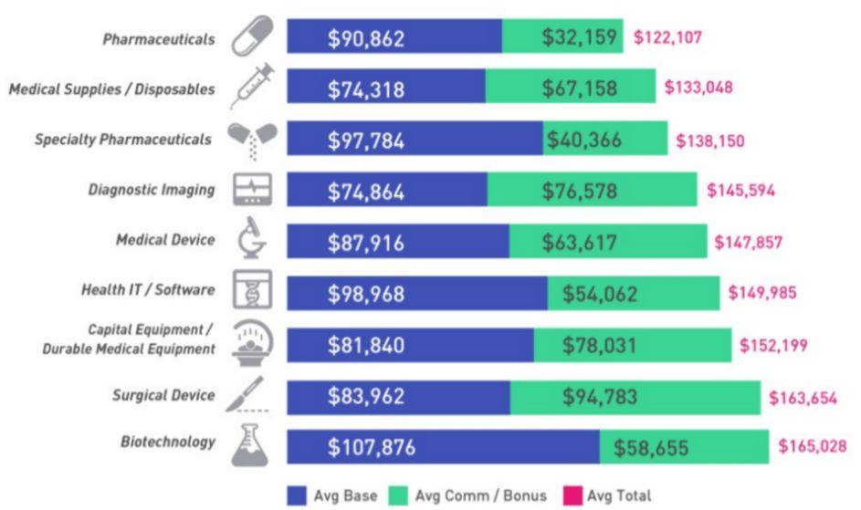 Medical Sales: Massive Pay Gap Between Pharma and Biotech Sales Reps