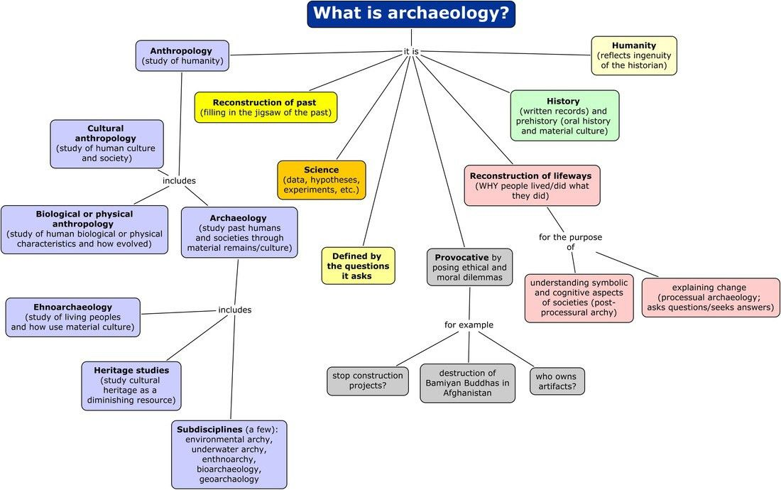 Sample Concept Maps - Anthropology