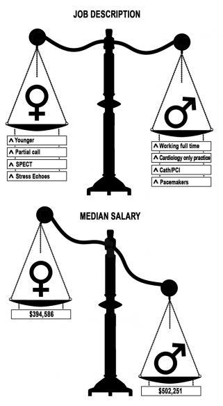 Women cardiologists do different work, make less money than men ...