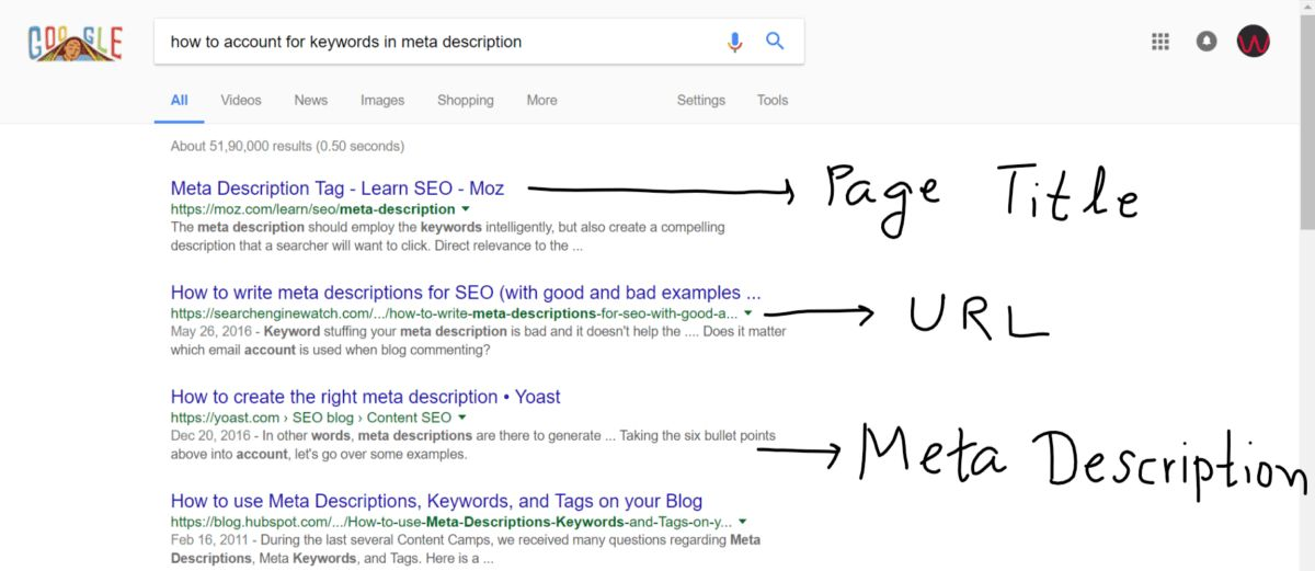 Example for meta description tags, URL and page title for search ...