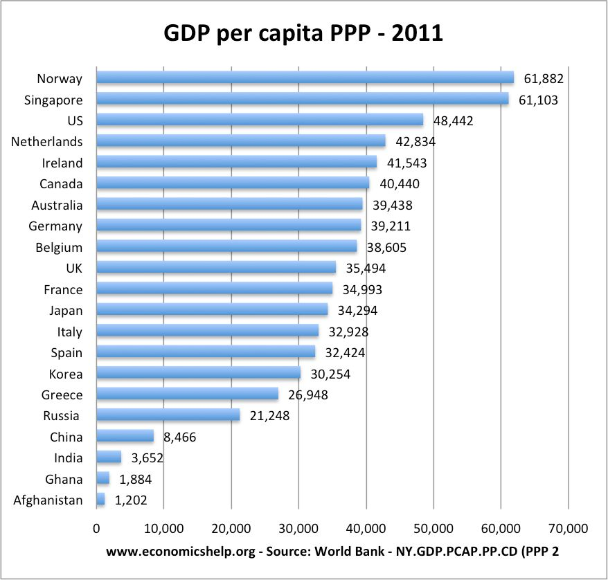GDP per Hours Worked v GDP per Capita | Economics Help