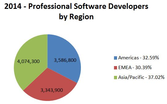 6 answers: The job outlook for a software developer - Quora