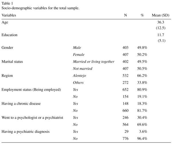 Suicide risk in a Portuguese non-clinical sample of adults