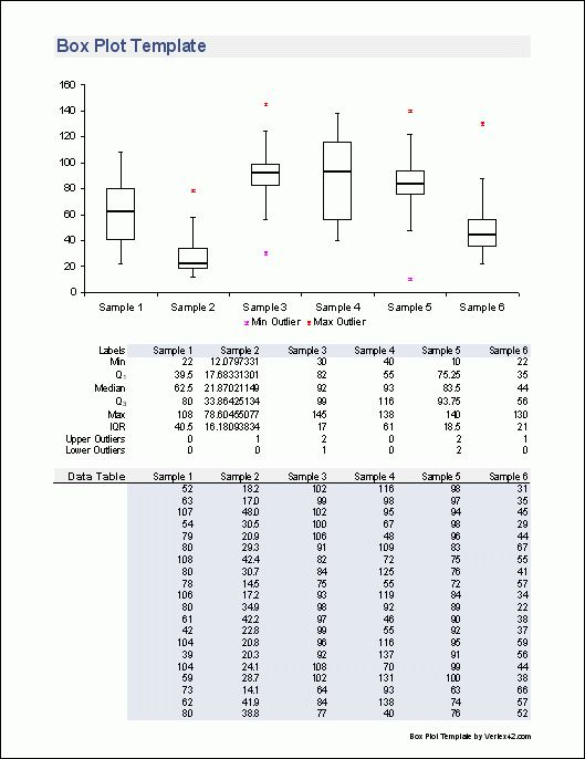 Free Box Plot Template - Create a Box and Whisker Plot in Excel