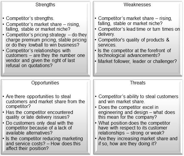 Market & Competitor SWOT Analysis for Small & Medium Sized ...