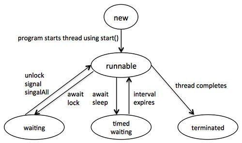 Thread and multi threading in java – naseercs91