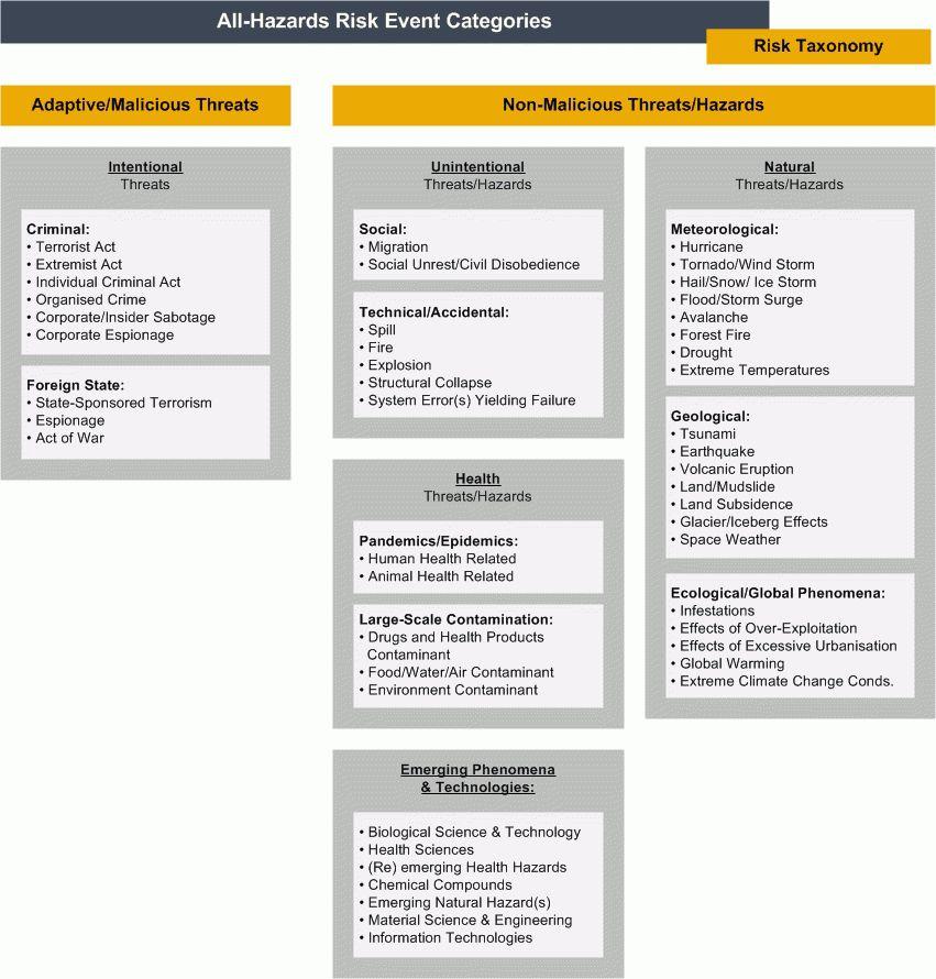 All Hazards Risk Assessment Methodology Guidelines 2012-2013
