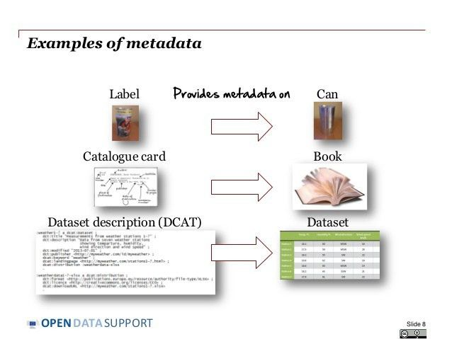 Introduction to metadata management