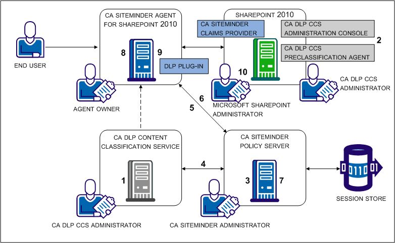 Integration with CA DataMinder Content Classification Service - CA ...