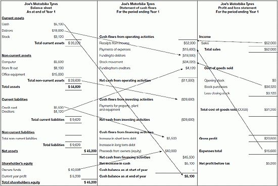 8 balance sheet income statement cash flow | Financial Statement Form