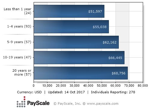 Nurse salaries 2015: What CNAs, LPNs, NPs, RNs and more are making ...