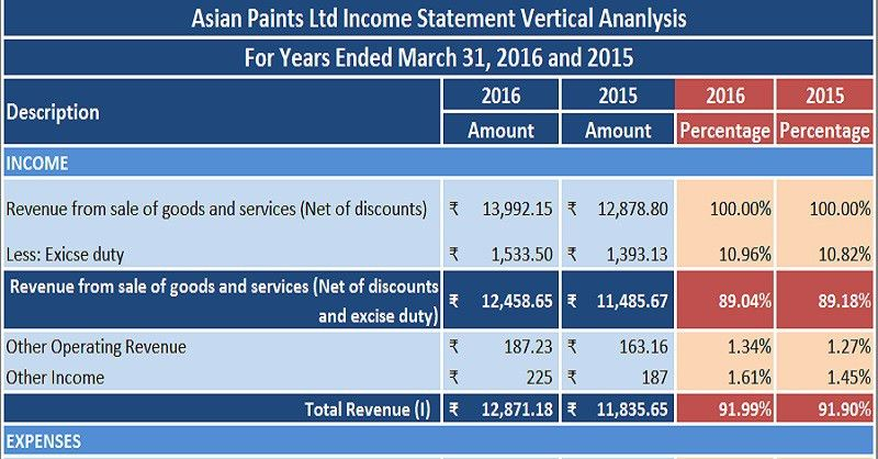 Download Profit & Loss Statement/Income Statement Vertical ...