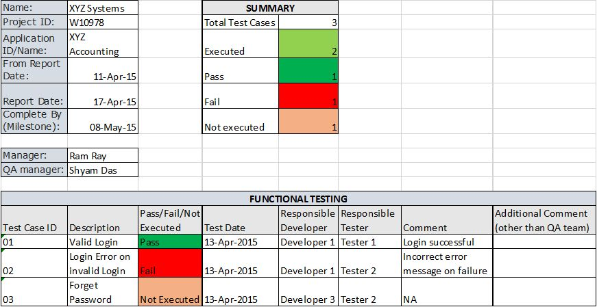 Software Testing Weekly Status Report - Software Testing Class