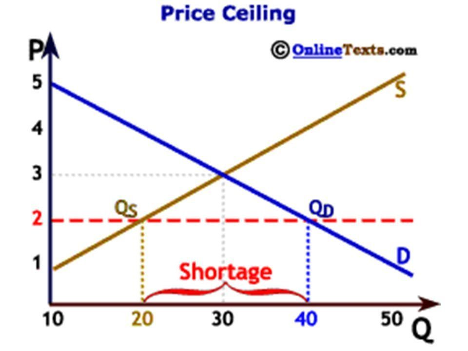 how does a price ceiling undermine the rationing function of market determined prices Answer to how does a price ceiling undermine the rationing function of market- determined prices how could rationing coupons insu.
