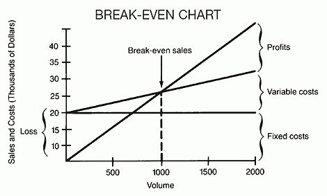 break-even analysis | Barrons Dictionary | AllBusiness.com
