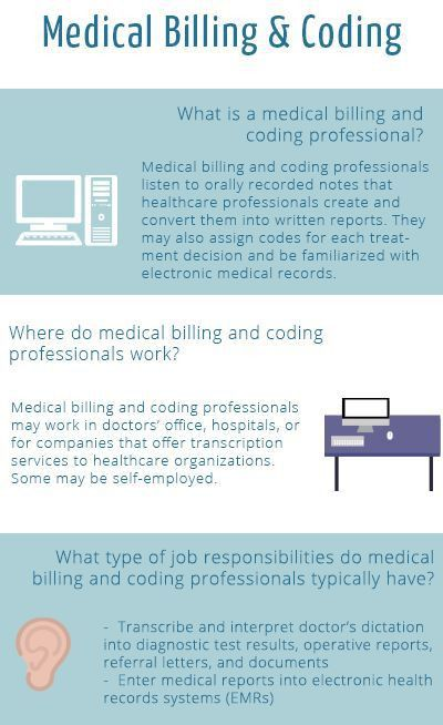 Best 20+ Medical billing and coding ideas on Pinterest | Medical ...
