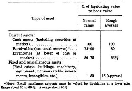 Liquidation | Greenbackd