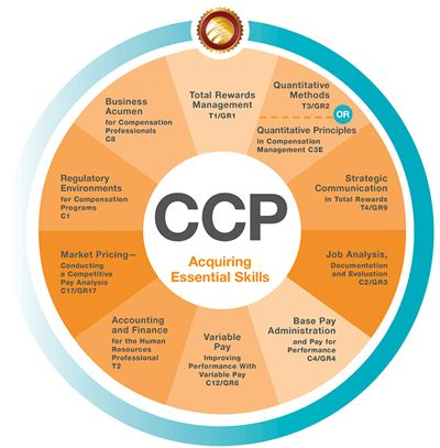Certified Compensation Professional | CCP