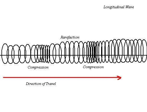 Longitudinal and Transverse Waves - Tornadoes In Action.