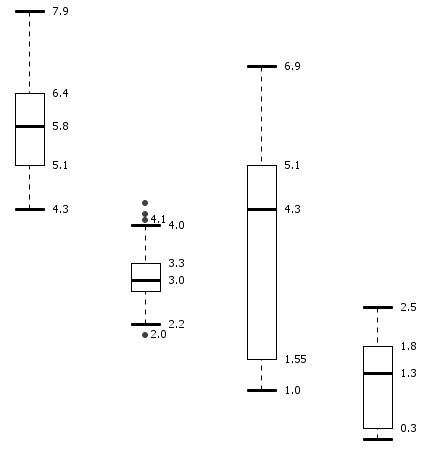 Box Plot | Information & Visualization