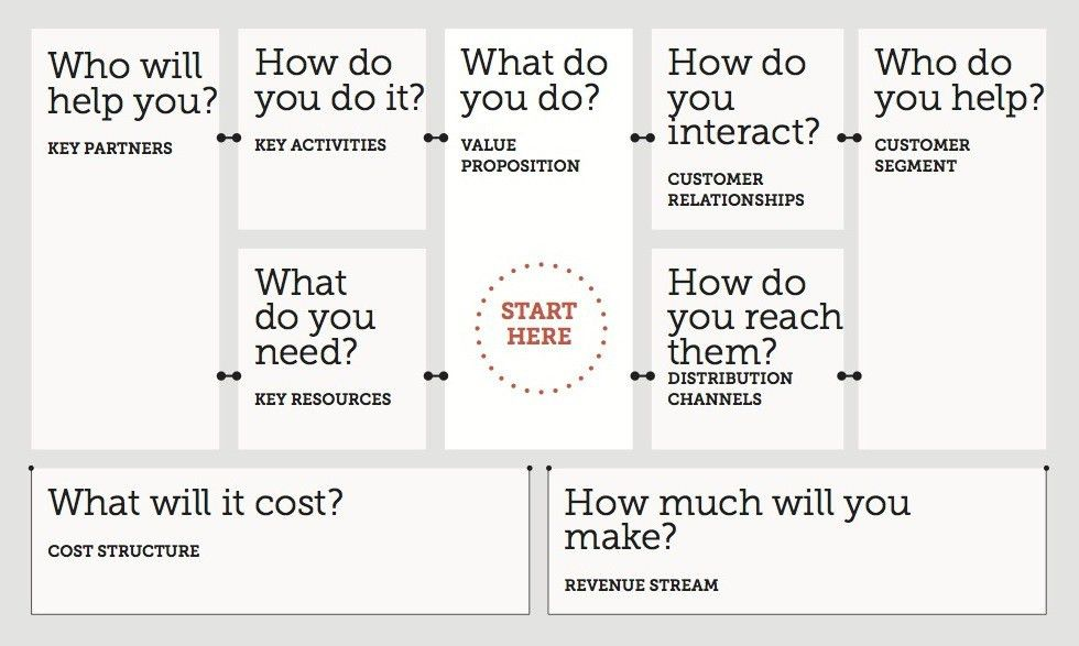 Business Model Canvas – Development Impact and You