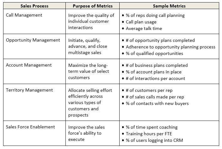 The ROI of Sales - COACT Associates