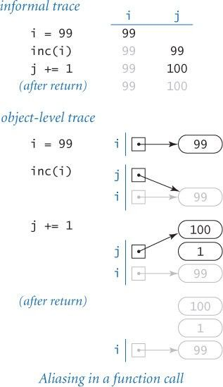 Passing arguments and returning values | Defining Functions in ...