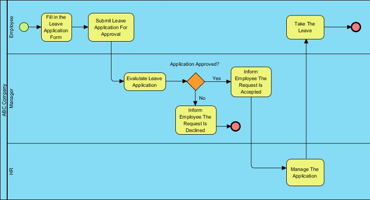 BPMN Tutorial with Example - The Leave Application Process