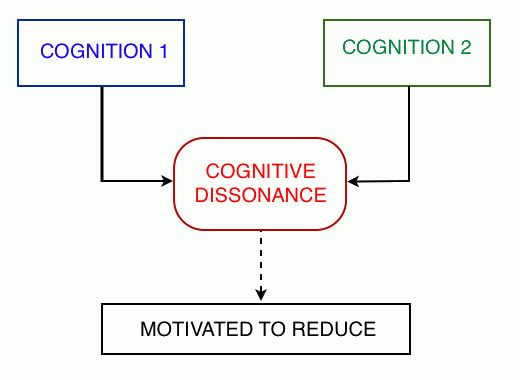Cognitive Dissonance and Creative Tension