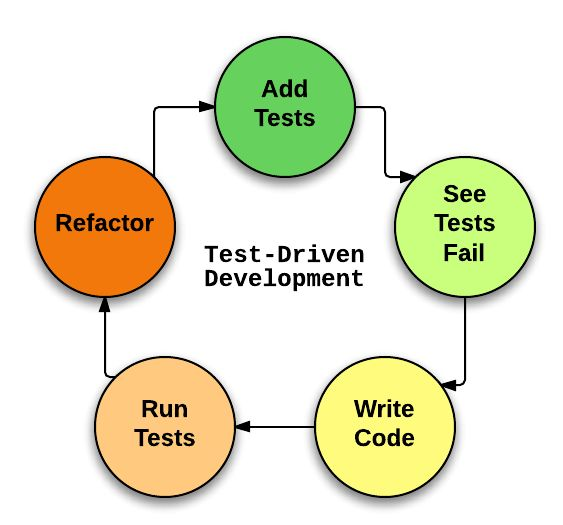 The Difference Between TDD and BDD - Josh Davis