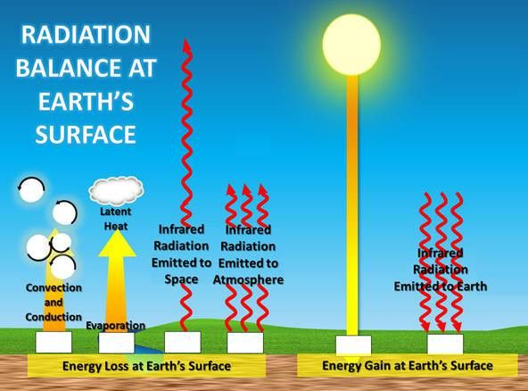 Carbon Dioxide (CO2) Cools the Earth