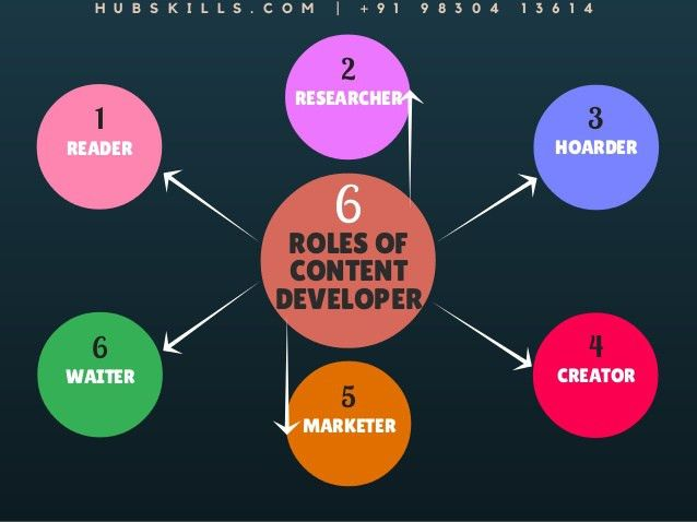 6 Little-Known Roles of Every Famous Content Developer
