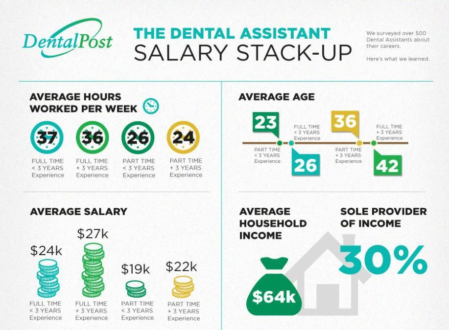 How Much Does a Dental Assistant Make in the United States ...
