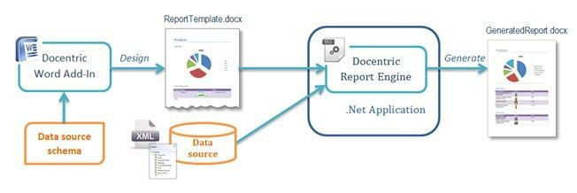 Docentric - Document Generation and Reporting Toolkit for .NET ...
