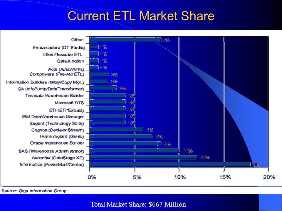Data Warehouse Tools and Technologies - ETL - ppt download