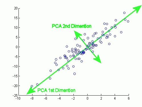 matlab - Significance of 99% of variance covered by the first ...