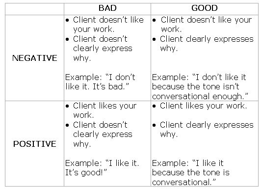 7 Examples That Will Help You Decode Bad Client Feedback