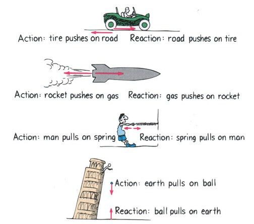 Newton's Third Law Of Motion - Lessons - Tes Teach