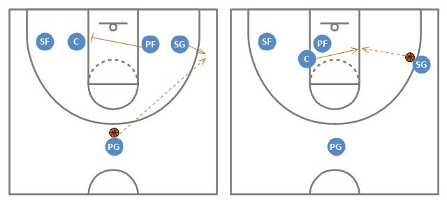 Basketball Plays Diagrams   Basketball Plays Software   Basketball ...
