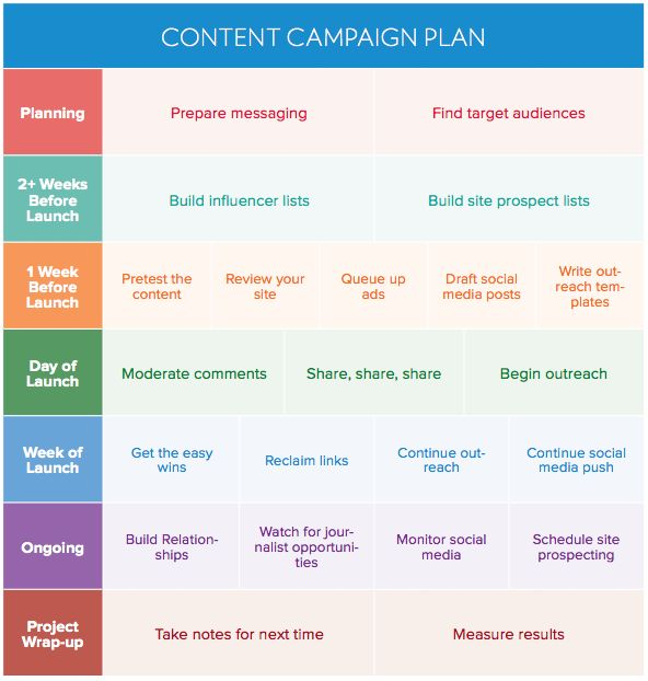 How to Create a Winning Content Promotion Plan - BuzzStream