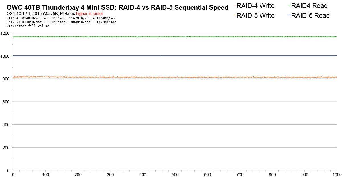 macperformanceguide.com: OWC 40TB SSD: RAID-4 vs RAID-5
