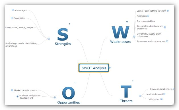Swot Analysis in a Word Document | ConceptDraw HelpDesk