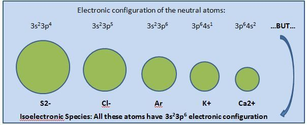 crystal structure - Why are cations ordinarily smaller than anions ...