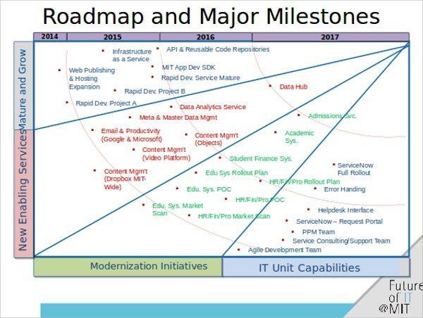 Roadmap Template. Agile Roadmap Template - Ppt Video Online ...