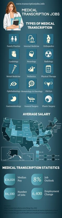 Great info for those interested in a Medical Billing and Coding ...