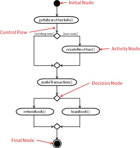 Software Engineering – Activity Diagrams | Computer Science: Source